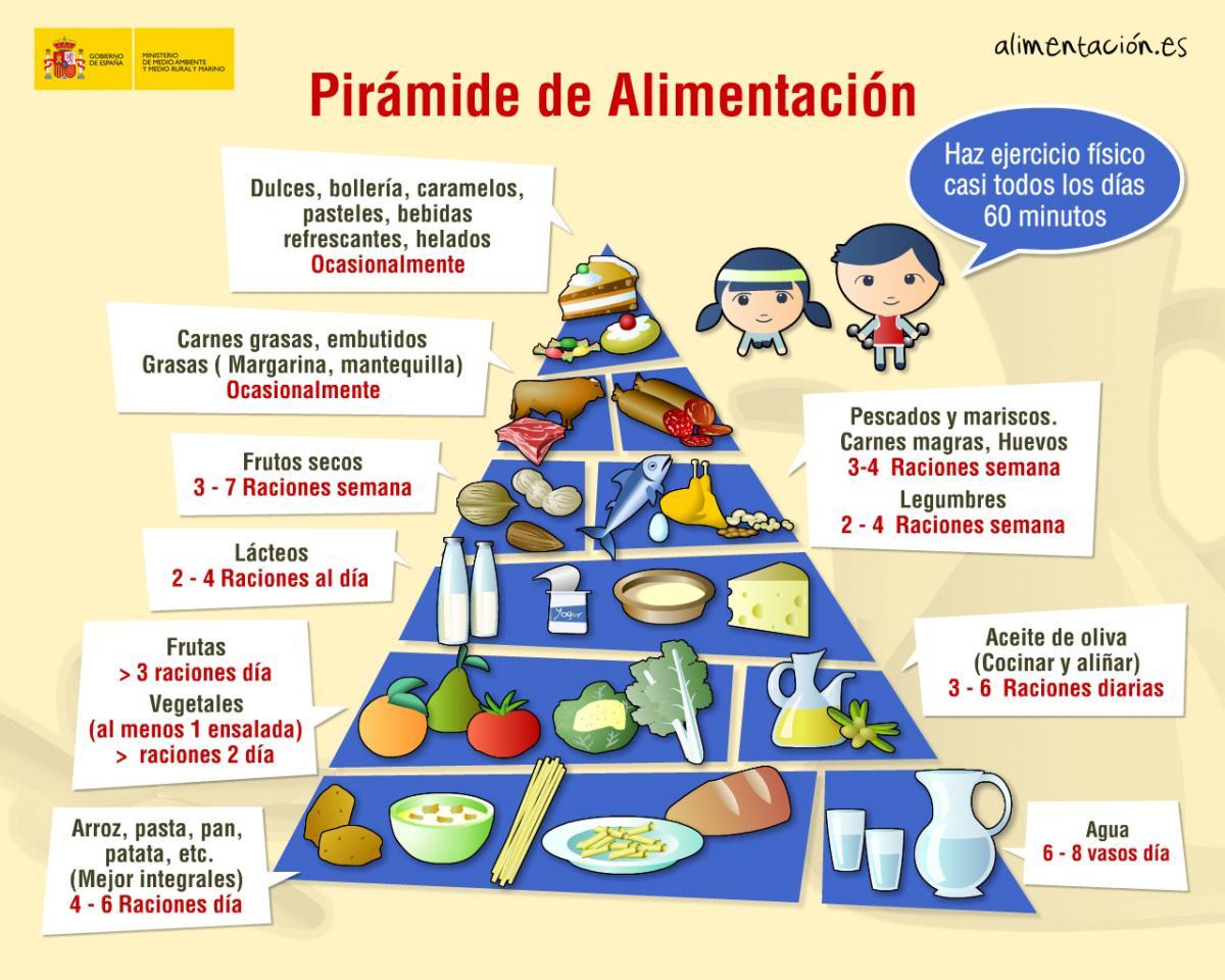 La importancia de transmitir h bitos saludables desde la infancia faros hsjbcn - Piramides de alimentos saludables ...